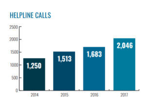 Number of VSC Helpline Calls over the past 4 years